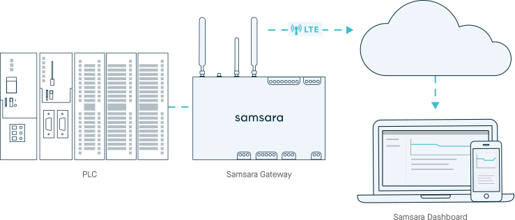 Samsara connecting to controllers