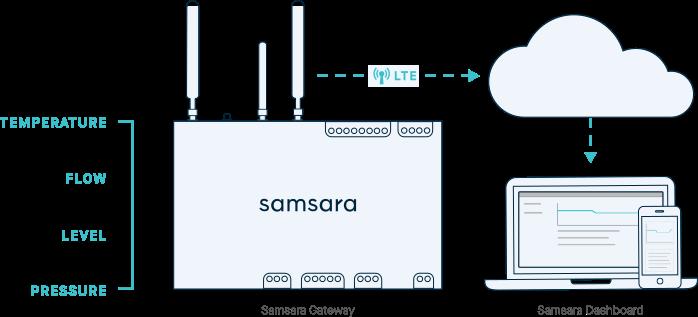 Samsara connecting to sensors