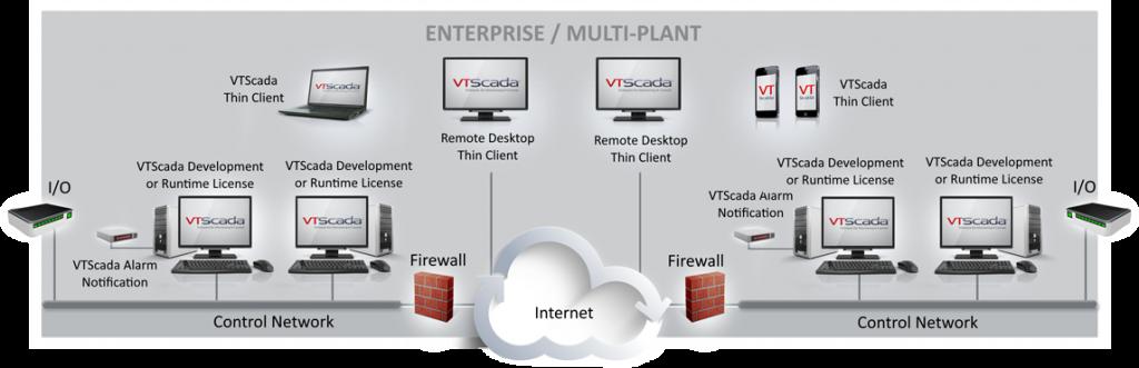 VTScada network